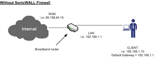 Connecting your SonicWALL firewall