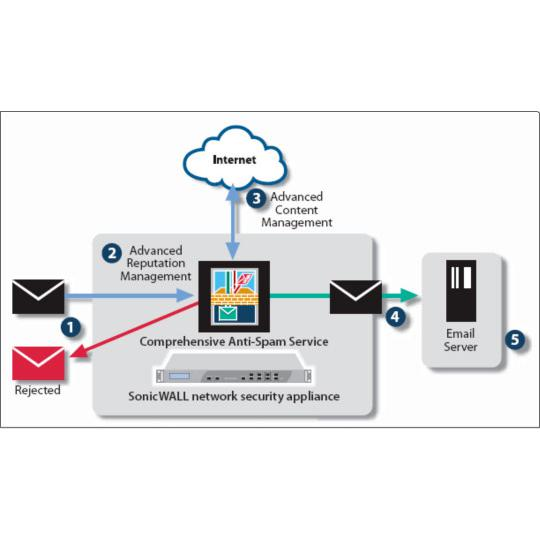 Sonicwall Comprehensive Anti Spam Service For Nsa 3600